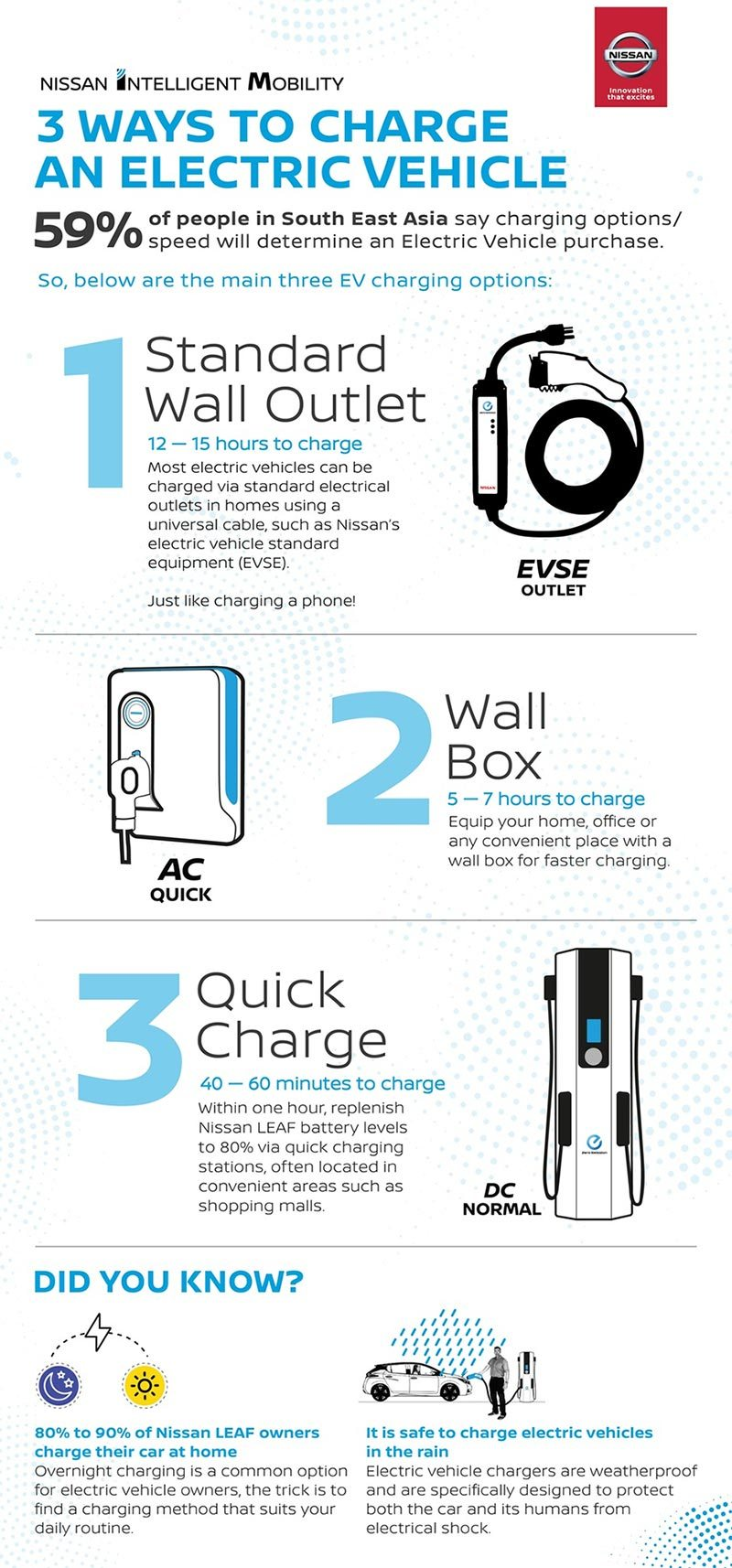Nissan Leaf charing  infographic